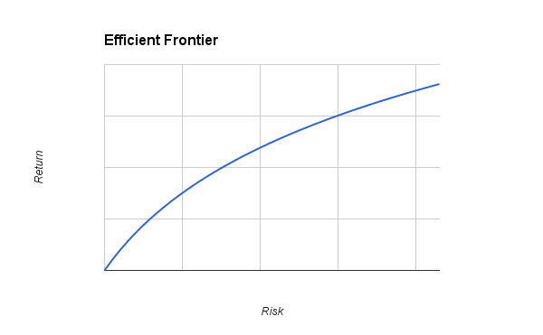 efficient-frontier